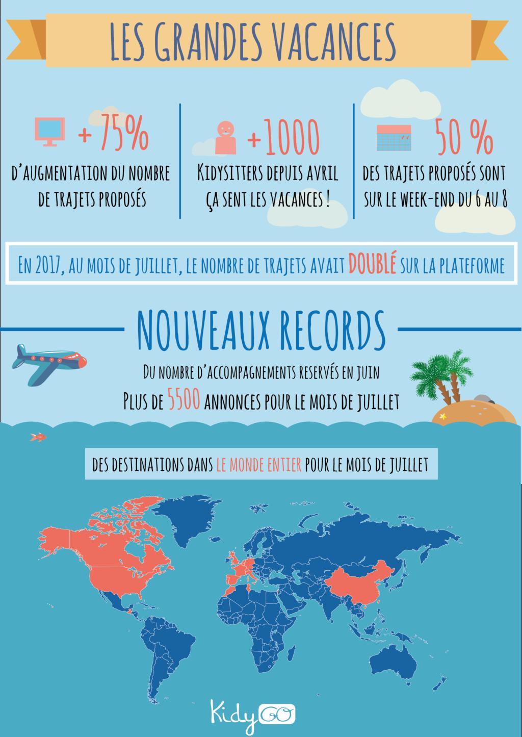Infographie Grandes Vacances 2018 KidyGo